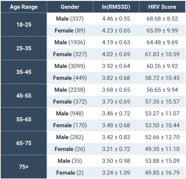 Elite HRV Norms- Karmin.png