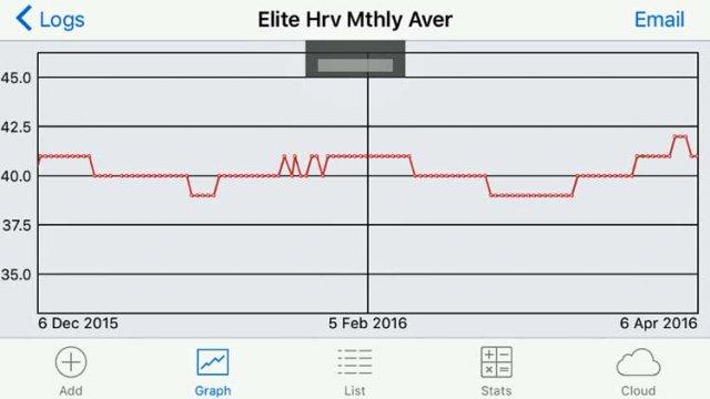 Elite-Monthly-Averages.jpg