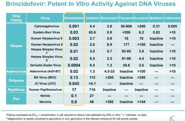 In-vitro-efficacy-Brincidofovir.jpg