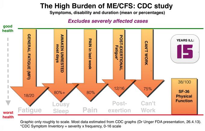 CFS Burden graph