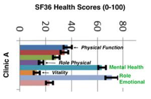 sf36 graph