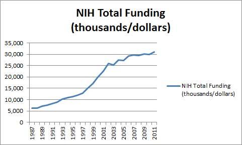 NIH total funding