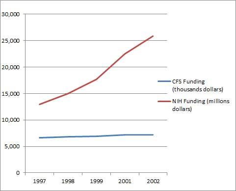 NIH CFS funding graph