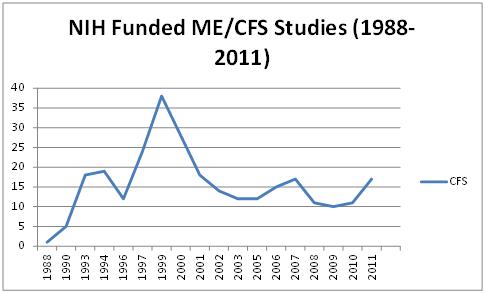 NIH funded CFS studies graph