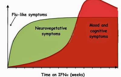 IFN-a symptoms