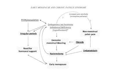 gynecological