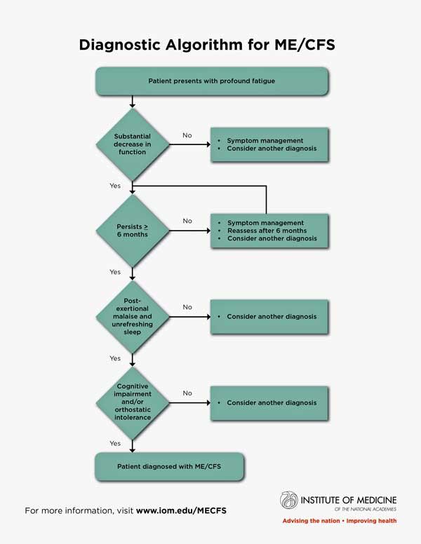 diagnostic algorithm for ME/CFS