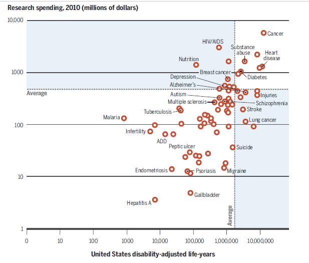 Burden of Illness NIH
