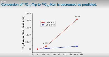 kynurenine production ME/CFS