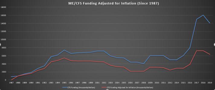 ME/CFS funding NIH