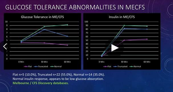 Glucose tolerance test abnormalities in ME/CFS