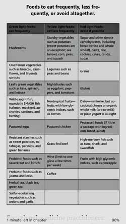 Bredesen's ReCode Diet
