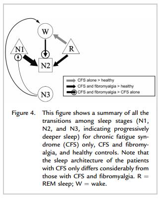 Natelson sleep ME/CFS findings
