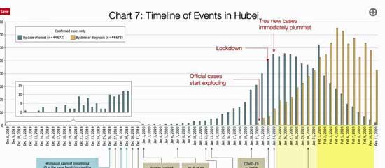 Hubei Timeline