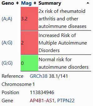Autoimmunity SNP