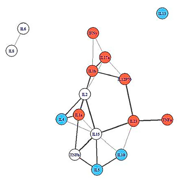 Did Inflexible Cytokine Networks Cause ME/CFS?